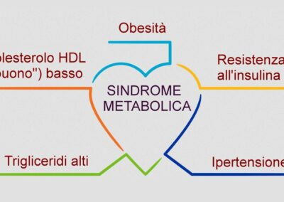 Cos'è la sindrome metabolica